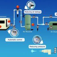 Lưu lượng khí nén bị giảm đột xuất là do đâu?