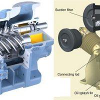 Một số vấn đề về máy nén khí trục vít mà bạn chưa biết