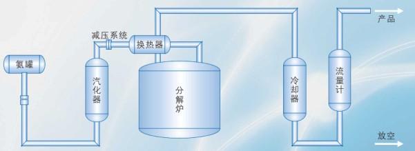 Hệ thống phân hủy Amoniac