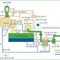 Lắp đặt máy nén khí sao cho không bị nóng quá nhiệt