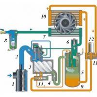 Nguyên lý hoạt động máy nén khí trục vít