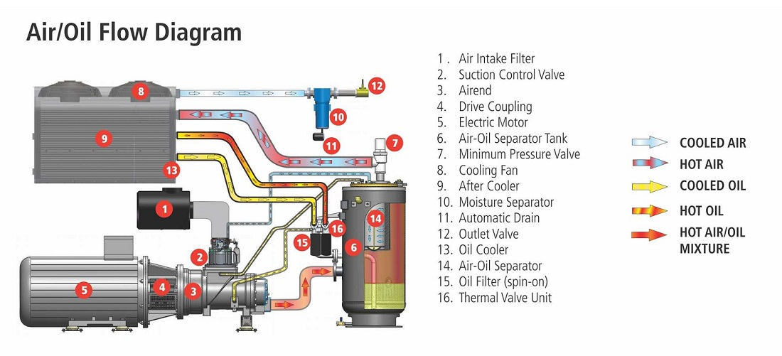 Cấu tạo máy nén khí trục vít có dầu